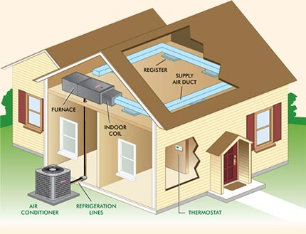 Home Layout of HVAC